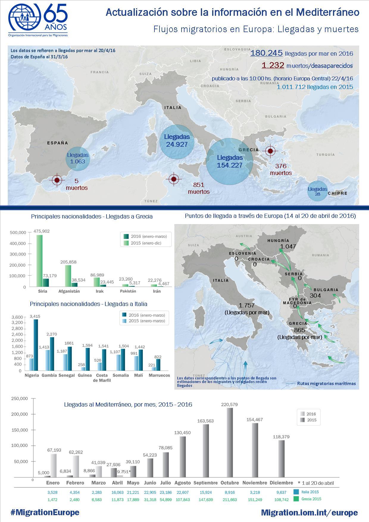 Actualización_sobre_la_información_en_el_Mediterráneo_22_Abril.jpg