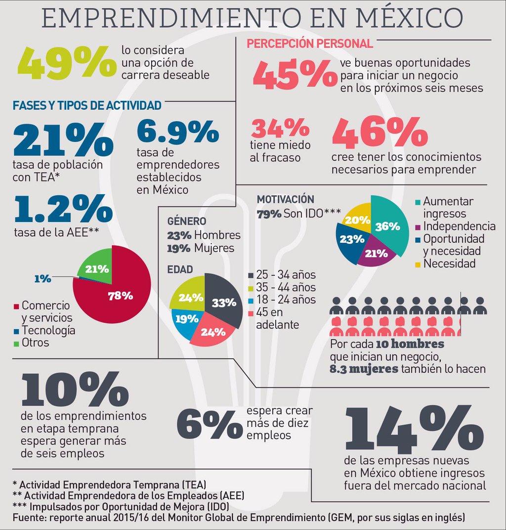 Como-son-los-emprendedores-en-Mexico.jpg