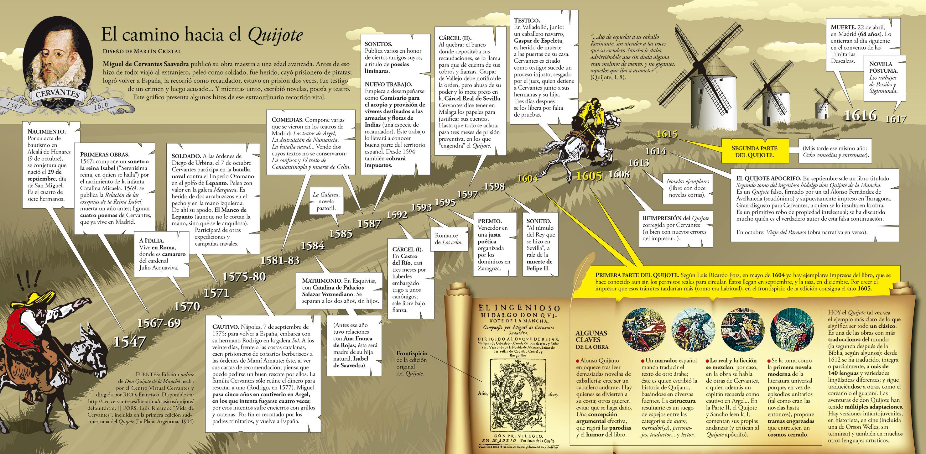 infografia-cervantes-por-martin-cristal-WEB.jpg