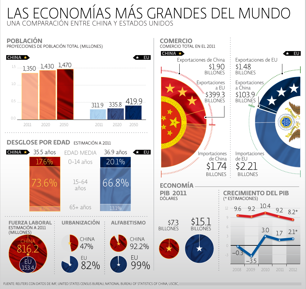 infografia-china-vs-eua.png