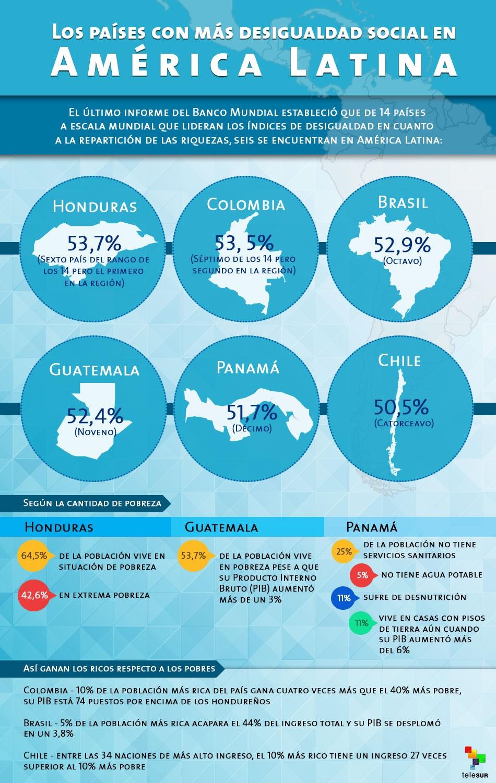 infografia-lospaisesconmasdesigualdadsocialenamericalatina-950x1501.jpg_1941467798