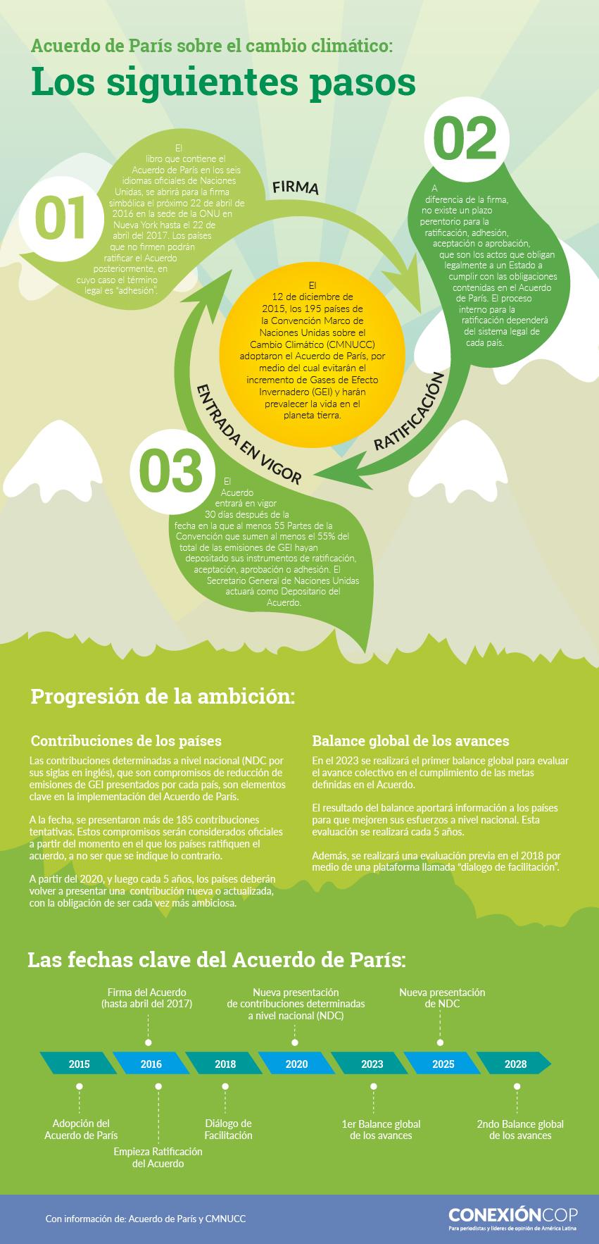 infografia_acuerdo_de_paris_cambio_climatico_COP21_pasos_implementacion_indc.jpg