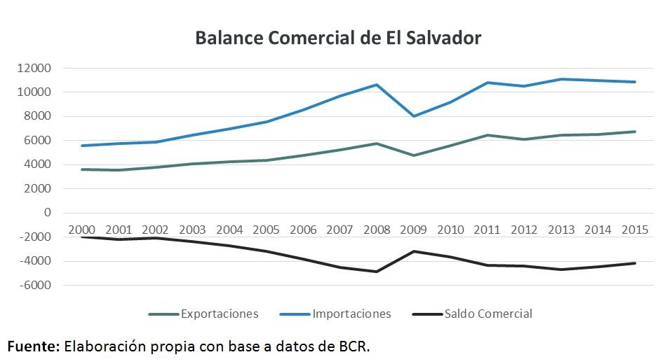 2-Balance-comercial-el-salvador.jpg