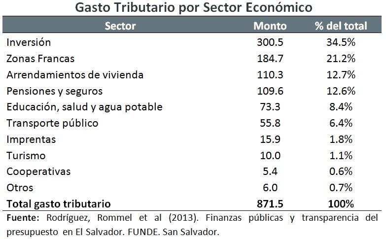 4-Gasto-tributario-por-sector-economico.jpg