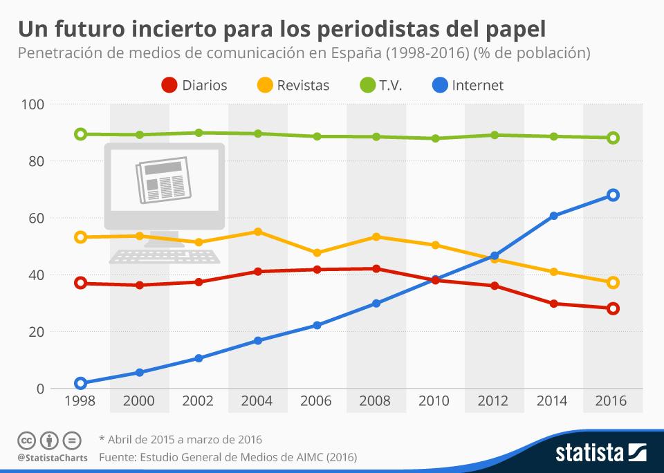 chartoftheday_4786_un_futuro_incierto_para_los_periodistas_del_papel_n.jpg