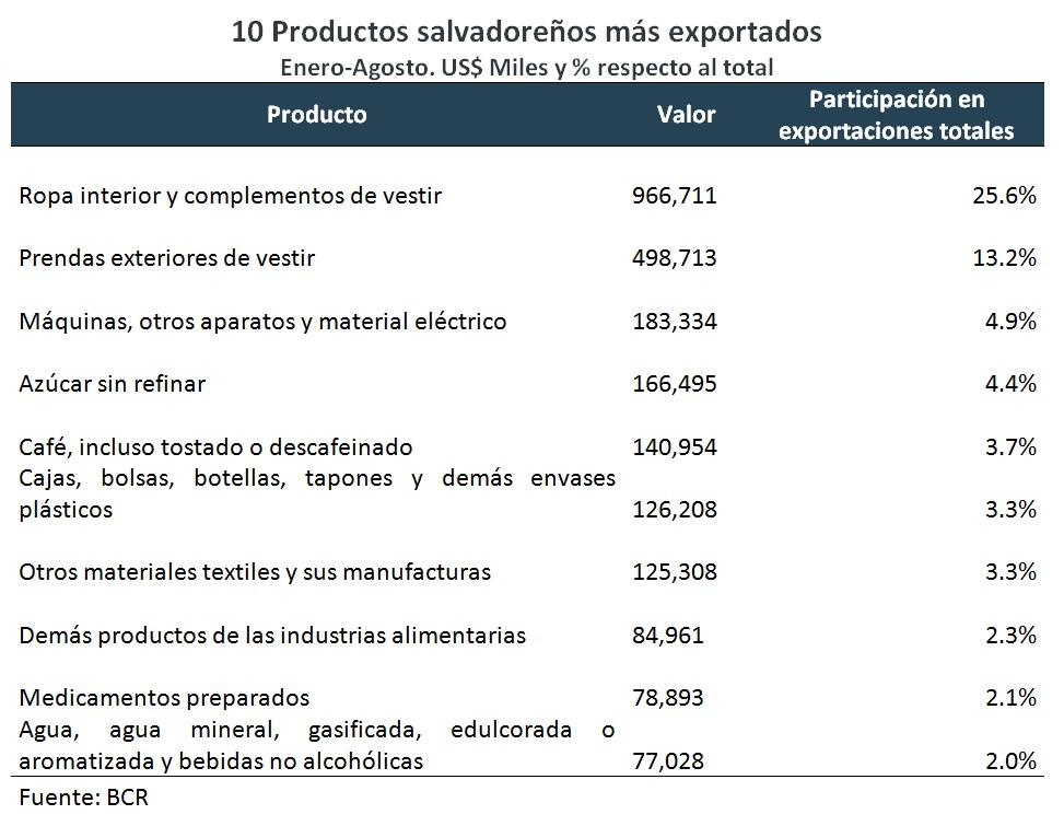 productos-mas-exportados.jpg
